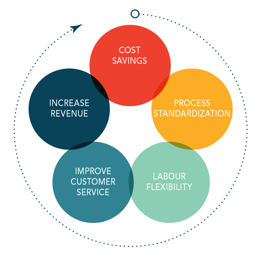what are the cost savings when a company outsources Offshore outsourcing of data services by insured is due in large part to the potential cost savings that are achievable as low service company.